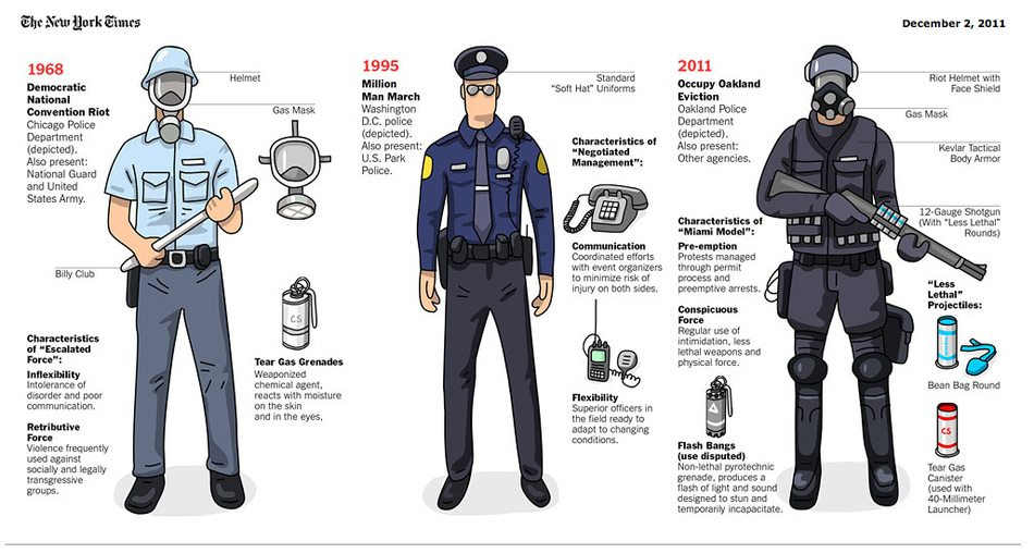 Riot Police 1968 to 2011; Image credit: www.nytimes.com
